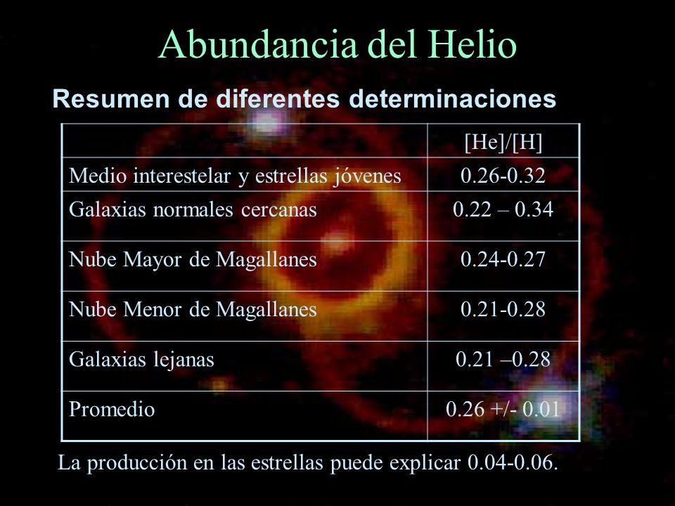 Abundancia del Helio Resumen de diferentes determinaciones [He]/[H]